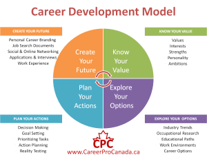 Career-Development-Model-300x228