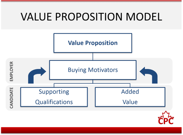 Value Proposition Model Applying A Holistic Approach To