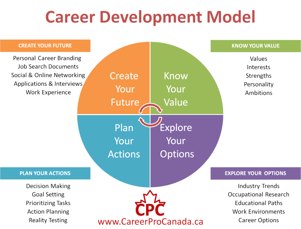 We Need To Value Career Development Career Professionals Of Canada