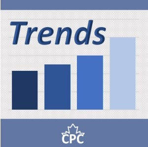 CPC Trends Graph