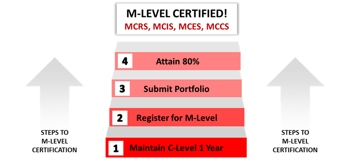 M-Level Certification Process